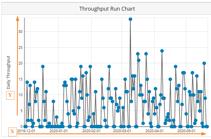 Throughput_run_chart_axis.png